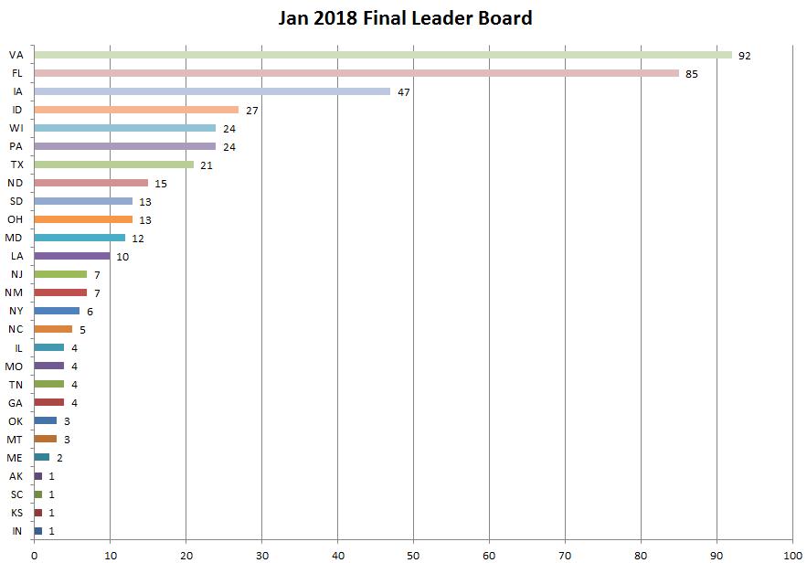 Final State Leaderboard.png
